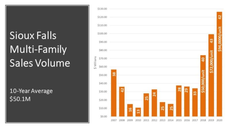 Sioux Falls Multifamily Sales Volume